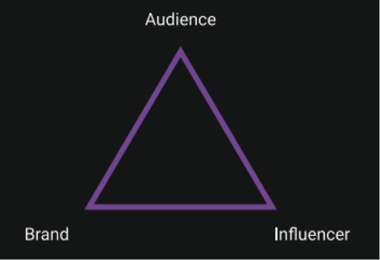 Influencer-Triangle-Webfluential